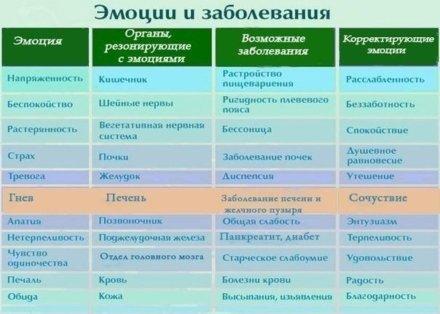 болезни и эмоции